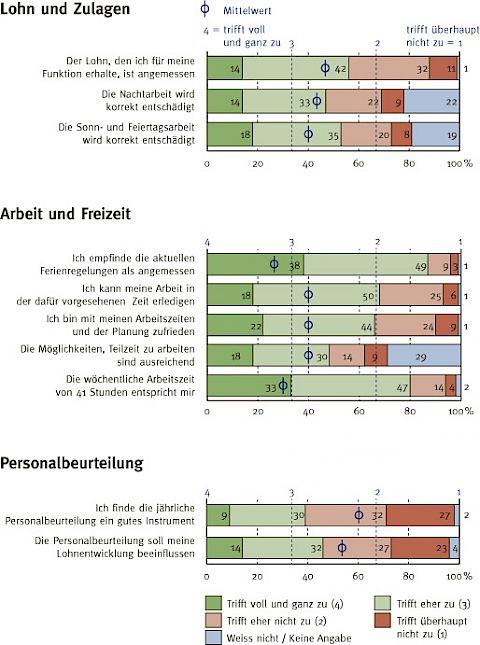 Lohn, Zeit, Personalbeurteilung : SEV-Online